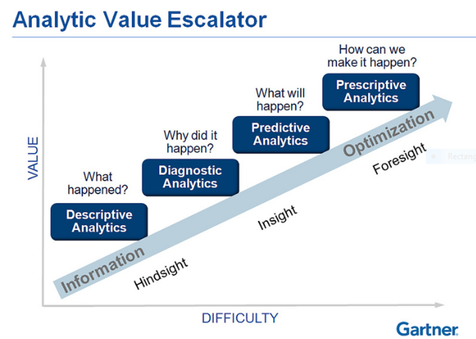 Analytics Value Escalator