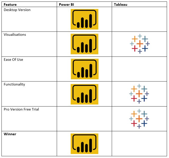 A table comparing Tableau and Power BI