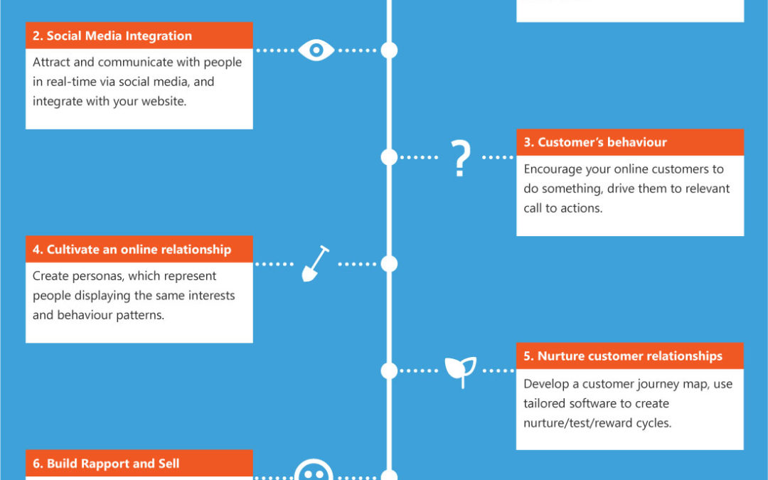 Infographic: 7 Steps to Digital Marketing Success