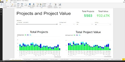 Power BI Dashboard With Project Values