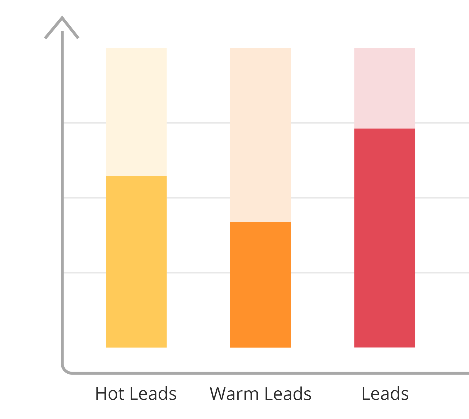 Graph Comparing Hot Leads,Warm Leads And Leads