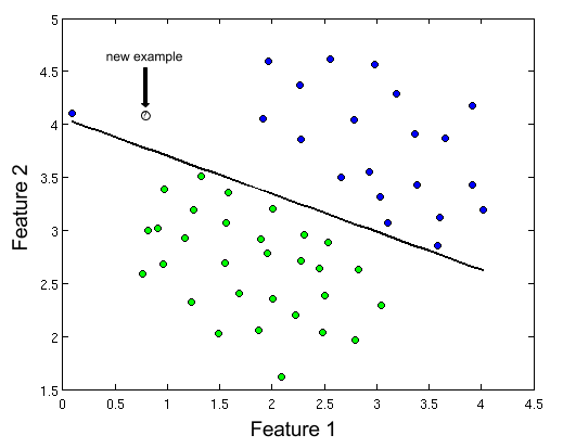 Graph Showing A Classification Task