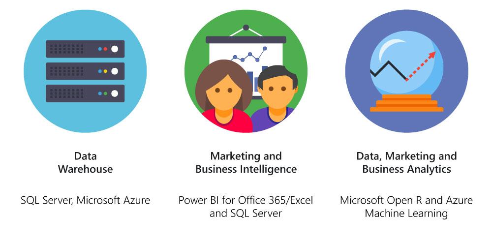 Infographic showing three key areas in Data Analytics