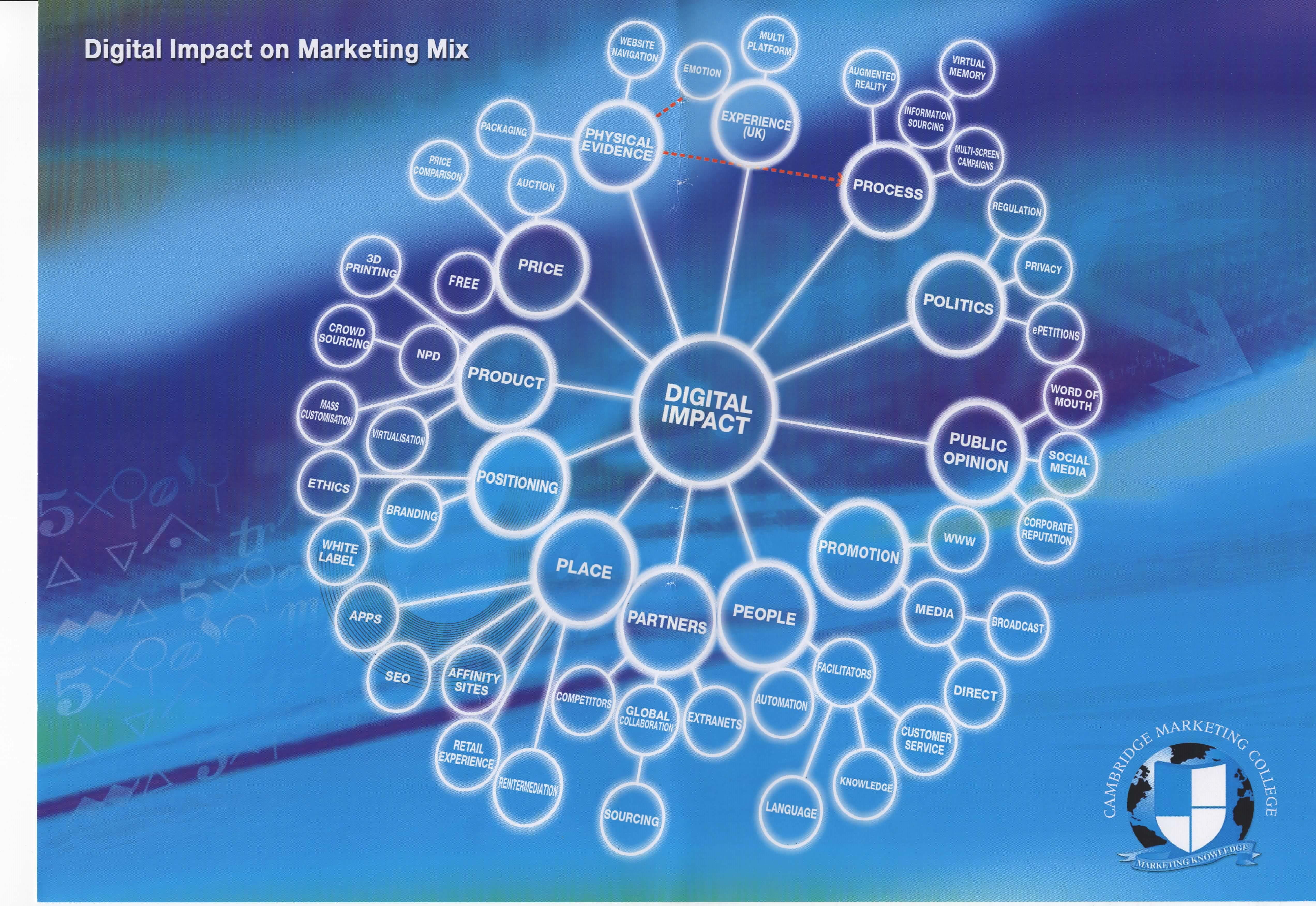 Digital Impact On Marketing Mix