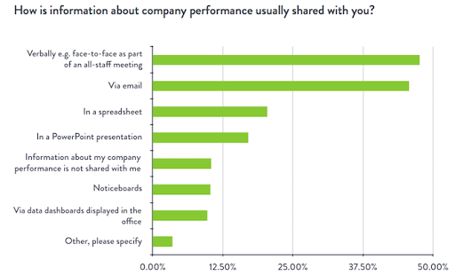 Bar Chart Showing Company Performance