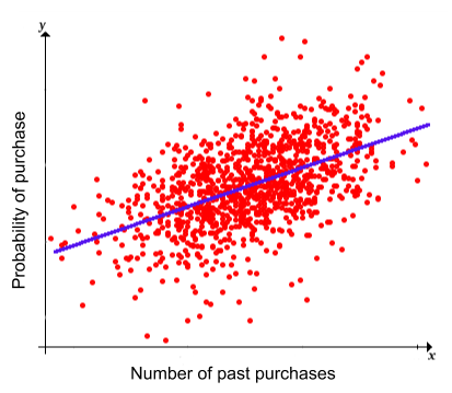 Graph Showing A Regression Task
