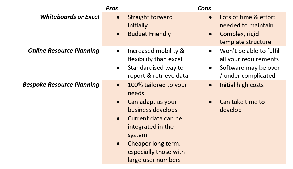 Pros & Cons Of Resource Planning Solutions