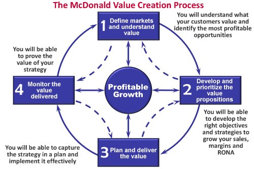 Creating Infinite Customer Value and Profitable Growth