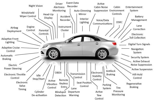 List of sensors in a car